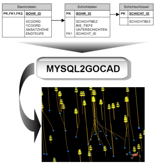 MySQL to GOCAD converts your Database based Welldata into GOCAD Wellfiles